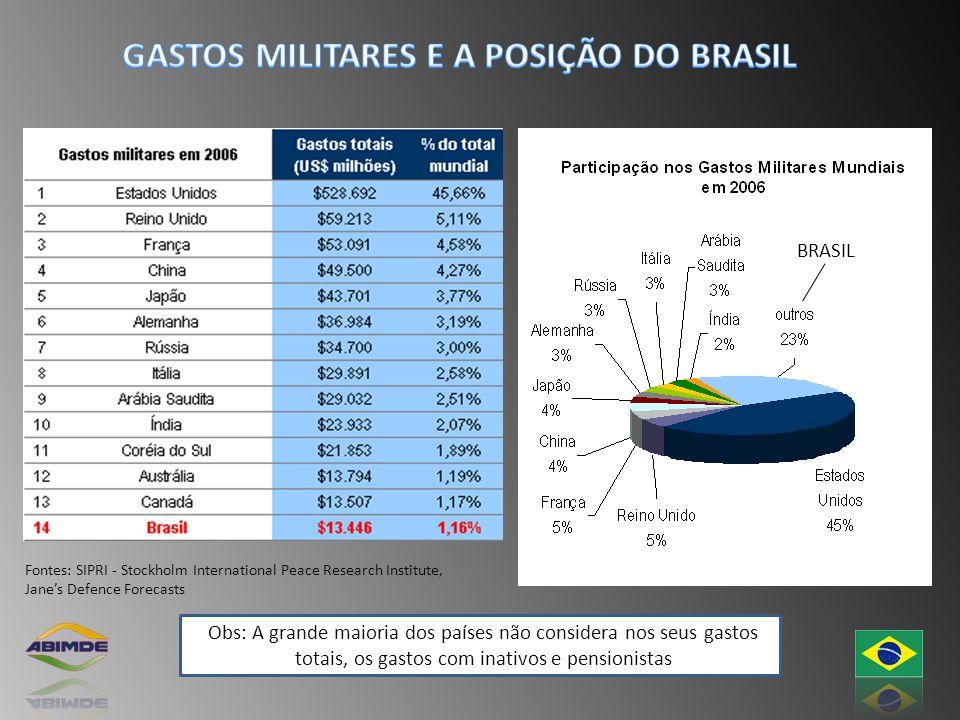Fontes: SIPRI - Stockholm International Peace Research Institute, Janes Defence Forecasts Obs: A grande maioria dos países não considera nos seus gast
