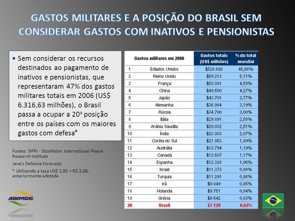 Sem considerar os recursos destinados ao pagamento de inativos e pensionistas, que representaram 47% dos gastos militares totais em 2006 (US$ 6.316,63