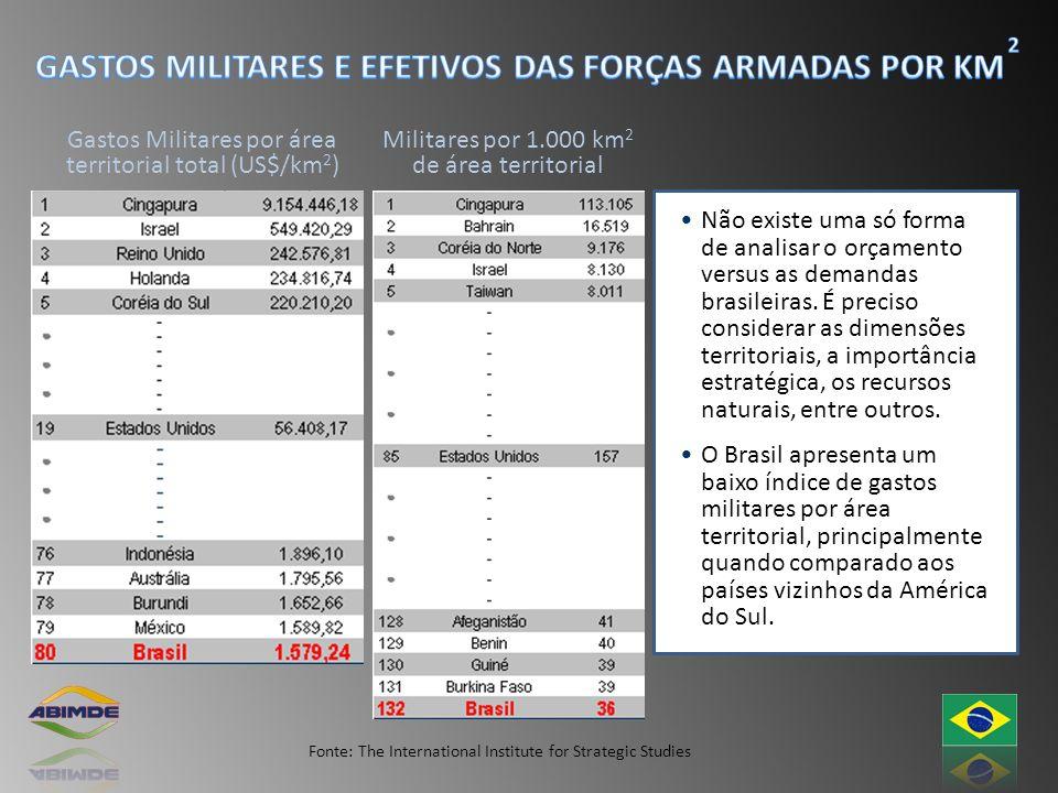 Fonte: The International Institute for Strategic Studies Não existe uma só forma de analisar o orçamento versus as demandas brasileiras. É preciso con