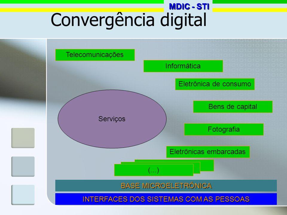 Convergência digital Telecomunicações Informática Eletrônica de consumo Bens de capital Fotografia Eletrônicas embarcadas Serviços BASE MICROELETRÔNIC