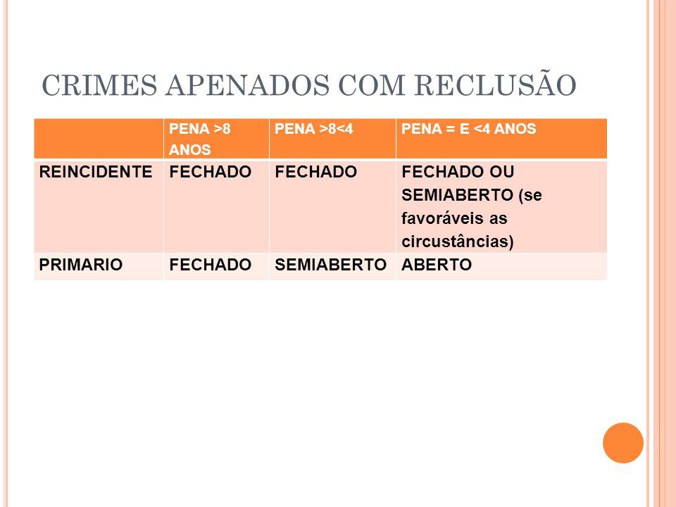 CRIMES APENADOS COM RECLUSÃO PENA >8 ANOS PENA >8<4PENA = E <4 ANOS REINCIDENTEFECHADO FECHADO OU SEMIABERTO (se favoráveis as circustâncias) PRIMARIO