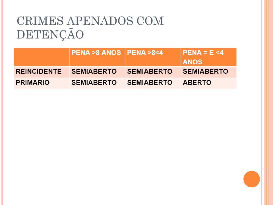 CRIMES APENADOS COM DETENÇÃO PENA >8 ANOSPENA >8<4 PENA = E <4 ANOS REINCIDENTESEMIABERTO PRIMARIOSEMIABERTO ABERTO