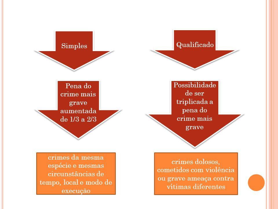 Simples Qualificado Pena do crime mais grave aumentada de 1/3 a 2/3 Possibilidade de ser triplicada a pena do crime mais grave crimes da mesma espécie