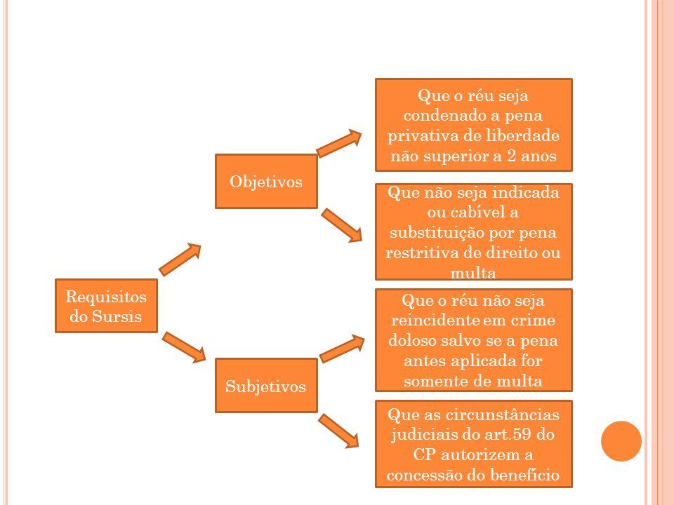 Requisitos do Sursis Subjetivos Objetivos Que as circunstâncias judiciais do art.59 do CP autorizem a concessão do benefício Que o réu não seja reinci