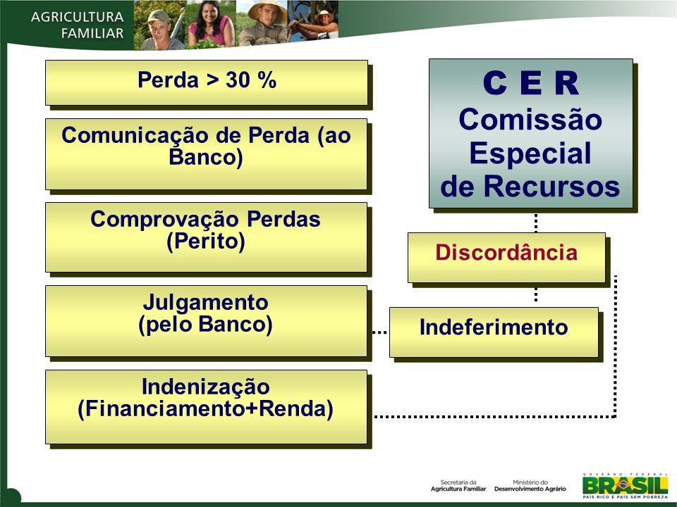 Perda > 30 % Comunicação de Perda (ao Banco) Comprovação Perdas (Perito) C E R C E R Comissão Especial de Recursos Julgamento (pelo Banco) Indeferimen