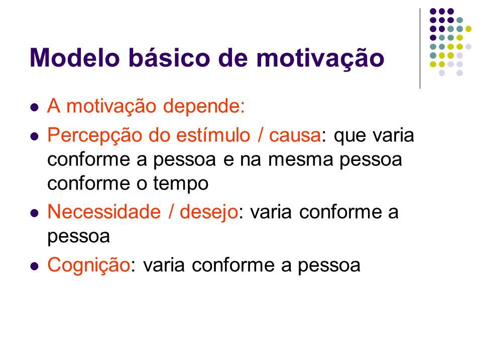 Etapas do ciclo motivacional envolvendo a satisfação da necessidade Equilíbrio interno Estímulo ou incentivo Necessidade Tensão Comportamento ou ação Satisfação Equilíbrio interno