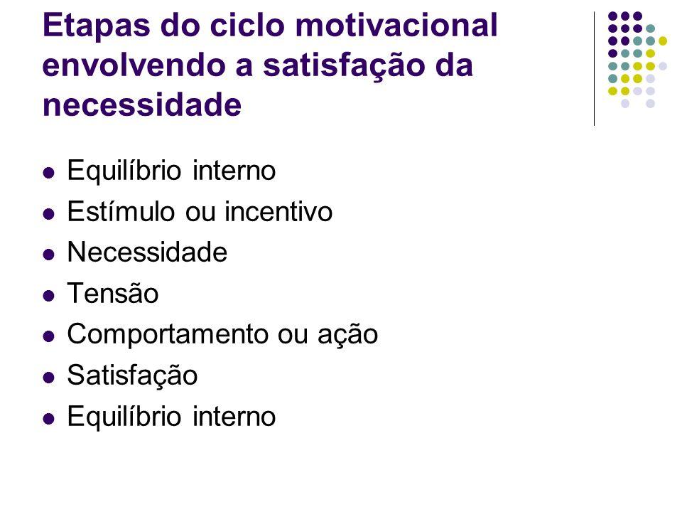 Análise do ciclo motivacional Necessidade: Satisfeita: comportamentos se tornam mais eficazes.