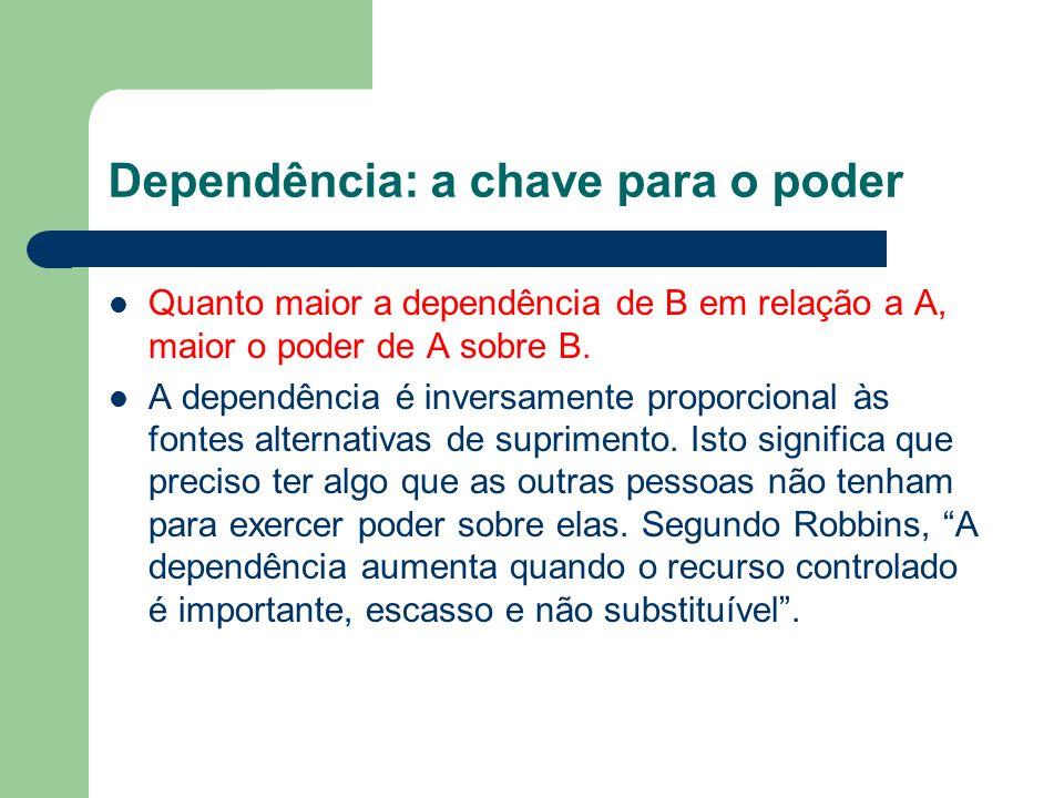 Dependência: a chave para o poder Quanto maior a dependência de B em relação a A, maior o poder de A sobre B. A dependência é inversamente proporciona
