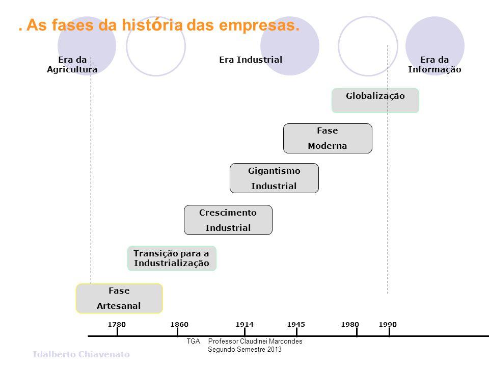 TGA Professor Claudinei Marcondes Segundo Semestre 2013 Idalberto Chiavenato Fase Artesanal Transição para a Industrialização Crescimento Industrial G