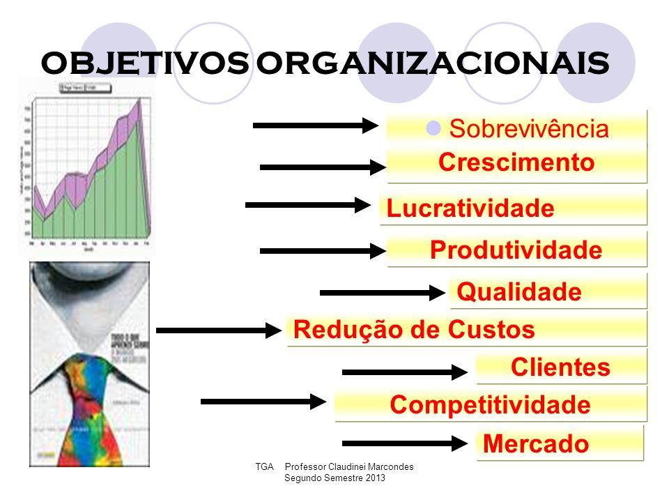 TGA Professor Claudinei Marcondes Segundo Semestre 2013 OBJETIVOS ORGANIZACIONAIS Sobrevivência Crescimento Lucratividade Produtividade Qualidade Redu
