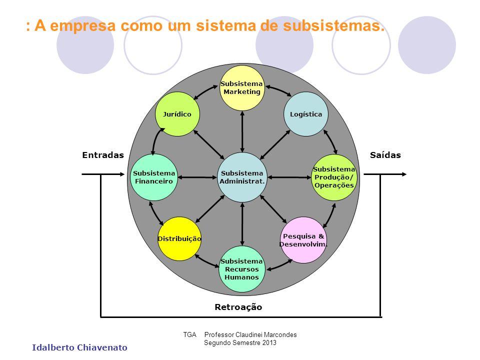 TGA Professor Claudinei Marcondes Segundo Semestre 2013 Idalberto Chiavenato : A empresa como um sistema de subsistemas. Subsistema Marketing Jurídico