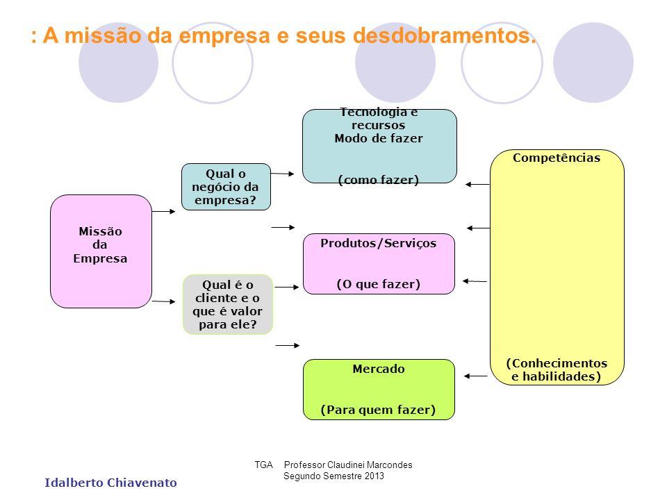 TGA Professor Claudinei Marcondes Segundo Semestre 2013 Idalberto Chiavenato : A missão da empresa e seus desdobramentos. Missão da Empresa Qual o neg