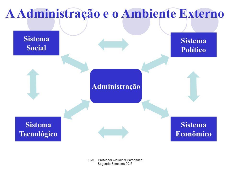 TGA Professor Claudinei Marcondes Segundo Semestre 2013 A Administração e o Ambiente Externo Administração Sistema Social Sistema Tecnológico Sistema