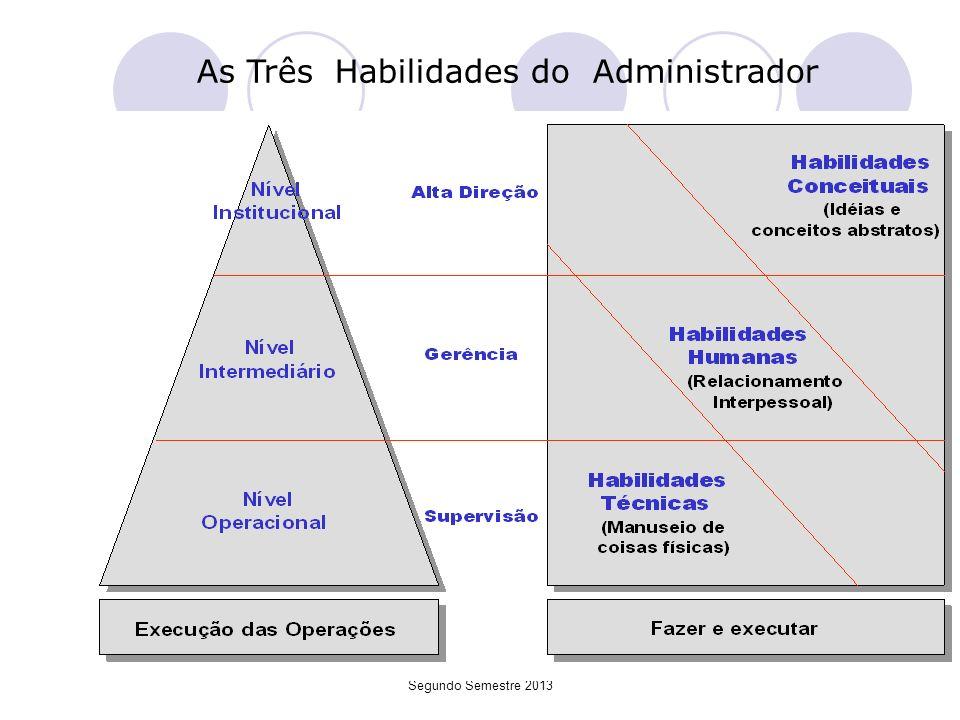 TGA Professor Claudinei Marcondes Segundo Semestre 2013 As Três Habilidades do Administrador