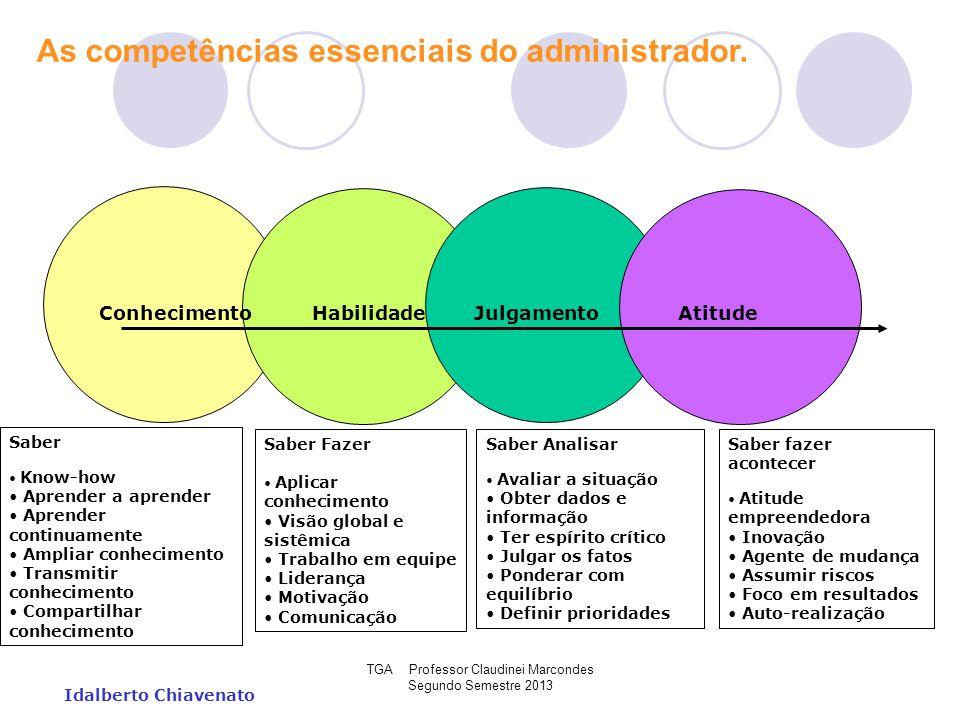 TGA Professor Claudinei Marcondes Segundo Semestre 2013 Idalberto Chiavenato As competências essenciais do administrador. Conhecimento Habilidade Julg