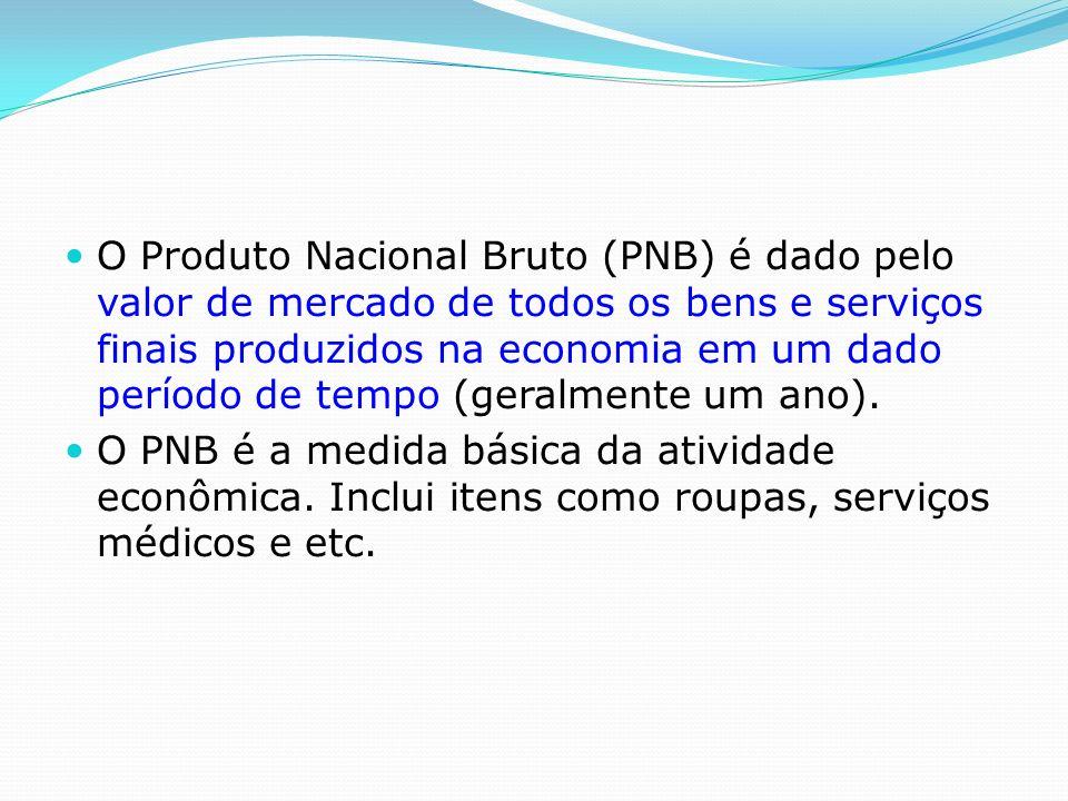 O Produto Nacional Bruto (PNB) é dado pelo valor de mercado de todos os bens e serviços finais produzidos na economia em um dado período de tempo (geralmente um ano).