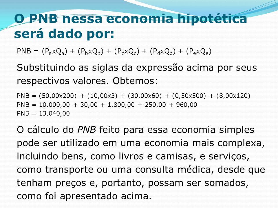 O PNB nessa economia hipotética será dado por: PNB = (P a xQ a ) + (P b xQ b ) + (P c xQ c ) + (P d xQ d ) + (P e xQ e ) Substituindo as siglas da expressão acima por seus respectivos valores.
