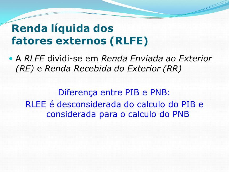 Renda líquida dos fatores externos (RLFE) A RLFE dividi-se em Renda Enviada ao Exterior (RE) e Renda Recebida do Exterior (RR) Diferença entre PIB e PNB: RLEE é desconsiderada do calculo do PIB e considerada para o calculo do PNB