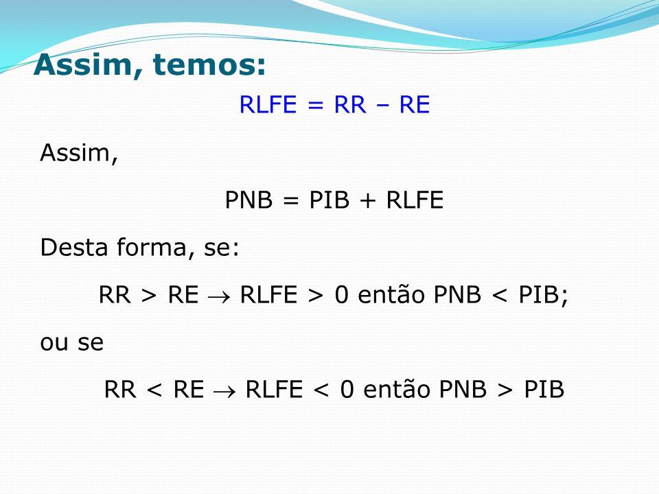 Assim, temos: RLFE = RR – RE Assim, PNB = PIB + RLFE Desta forma, se: RR > RE RLFE > 0 então PNB < PIB; ou se RR PIB