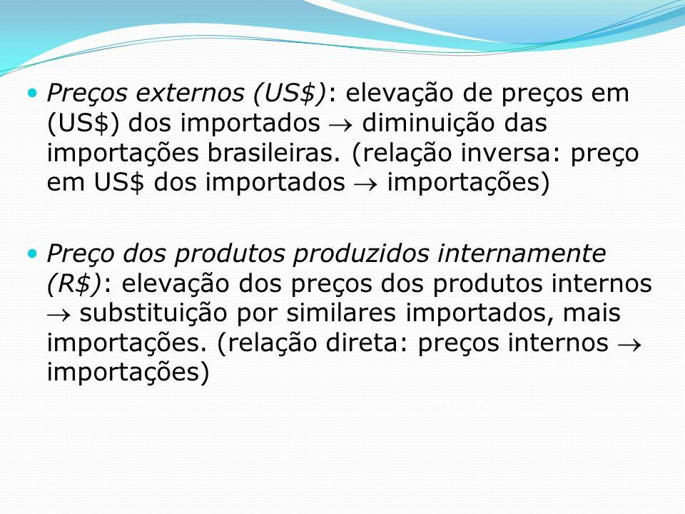 Preços externos (US$): elevação de preços em (US$) dos importados diminuição das importações brasileiras.