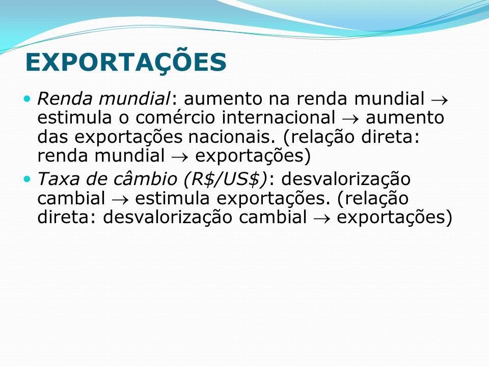 EXPORTAÇÕES Renda mundial: aumento na renda mundial estimula o comércio internacional aumento das exportações nacionais.