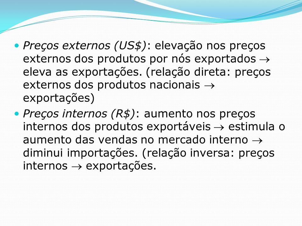 Preços externos (US$): elevação nos preços externos dos produtos por nós exportados eleva as exportações.