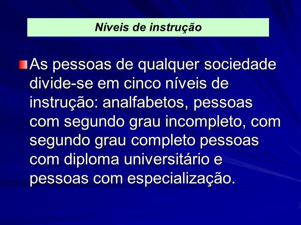 As pessoas de qualquer sociedade divide-se em cinco níveis de instrução: analfabetos, pessoas com segundo grau incompleto, com segundo grau completo p