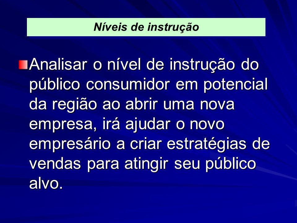 Analisar o nível de instrução do público consumidor em potencial da região ao abrir uma nova empresa, irá ajudar o novo empresário a criar estratégias
