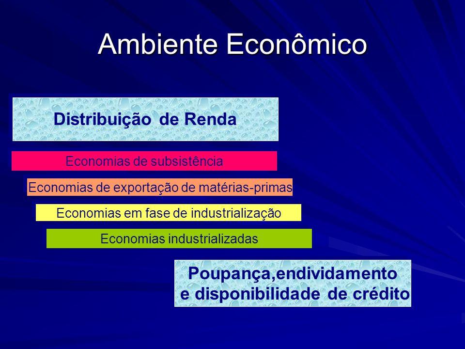 Ambiente Econômico Distribuição de Renda Economias de subsistência Economias de exportação de matérias-primas Economias em fase de industrialização Ec