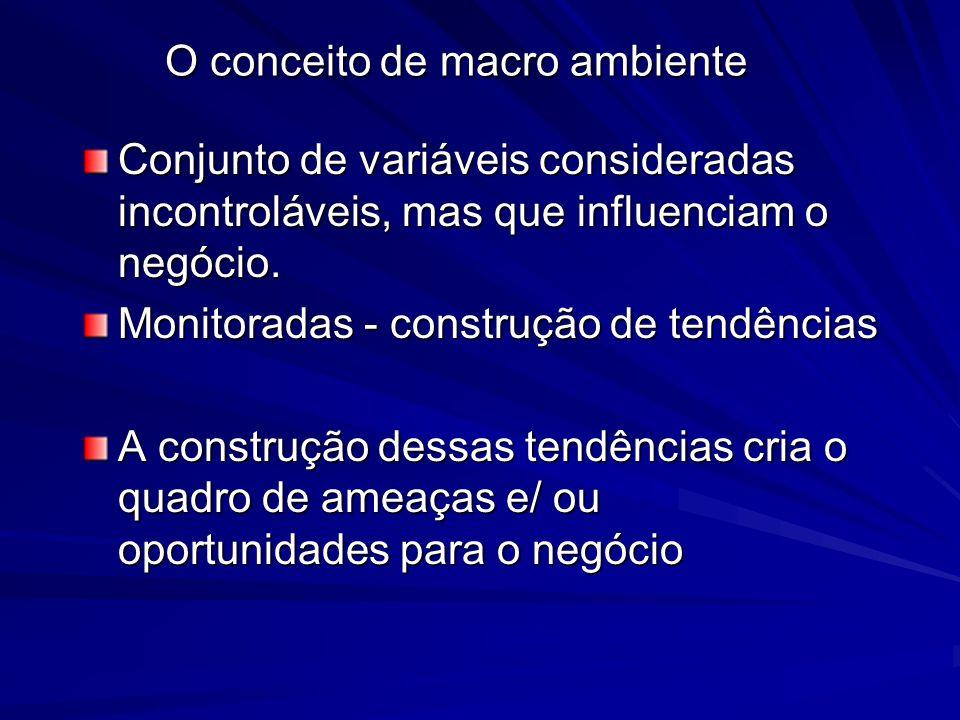 O conceito de macro ambiente Conjunto de variáveis consideradas incontroláveis, mas que influenciam o negócio. Monitoradas - construção de tendências