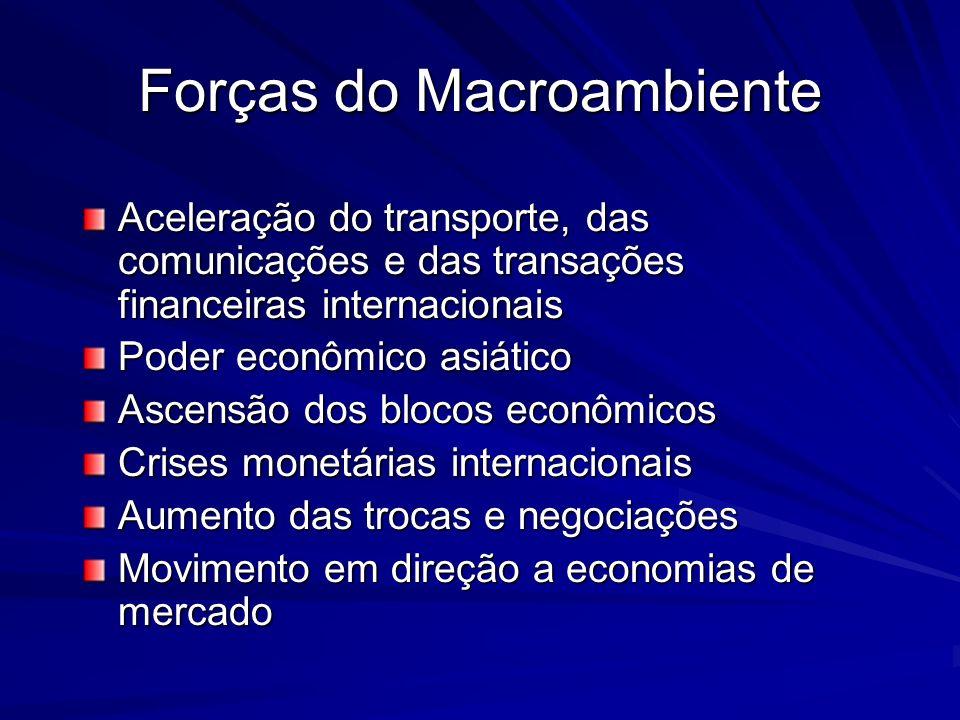 Forças do Macroambiente Aceleração do transporte, das comunicações e das transações financeiras internacionais Poder econômico asiático Ascensão dos b