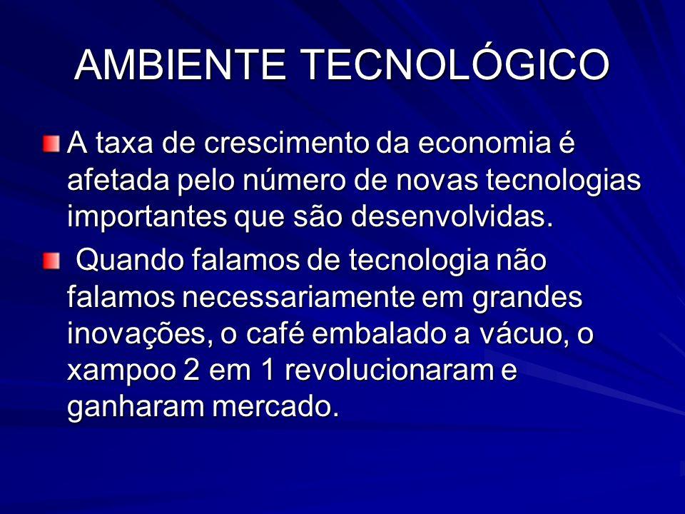 AMBIENTE TECNOLÓGICO A taxa de crescimento da economia é afetada pelo número de novas tecnologias importantes que são desenvolvidas. Quando falamos de
