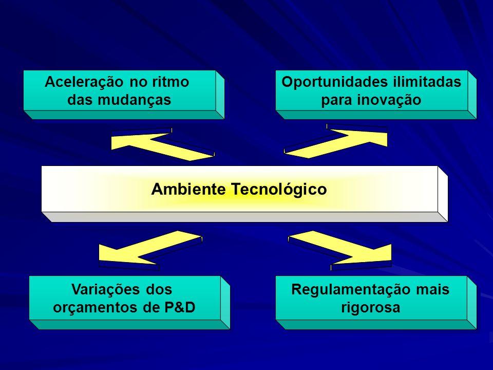 Aceleração no ritmo das mudanças Aceleração no ritmo das mudanças Oportunidades ilimitadas para inovação Oportunidades ilimitadas para inovação Regulamentação mais rigorosa Regulamentação mais rigorosa Ambiente Tecnológico Variações dos orçamentos de P&D Variações dos orçamentos de P&D