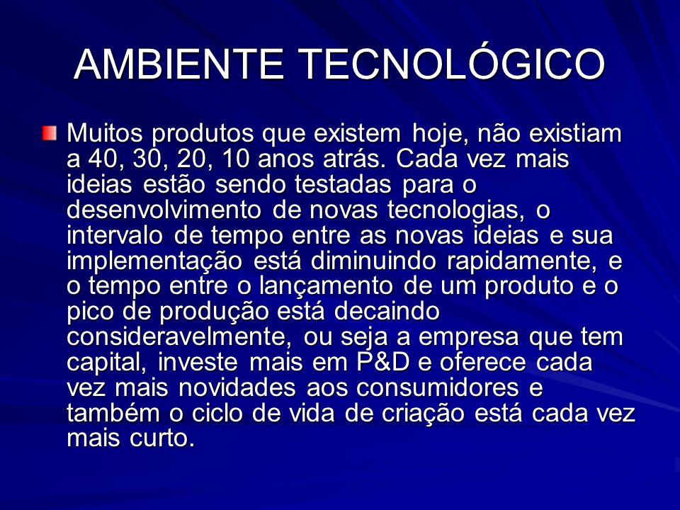 AMBIENTE TECNOLÓGICO Muitos produtos que existem hoje, não existiam a 40, 30, 20, 10 anos atrás. Cada vez mais ideias estão sendo testadas para o dese