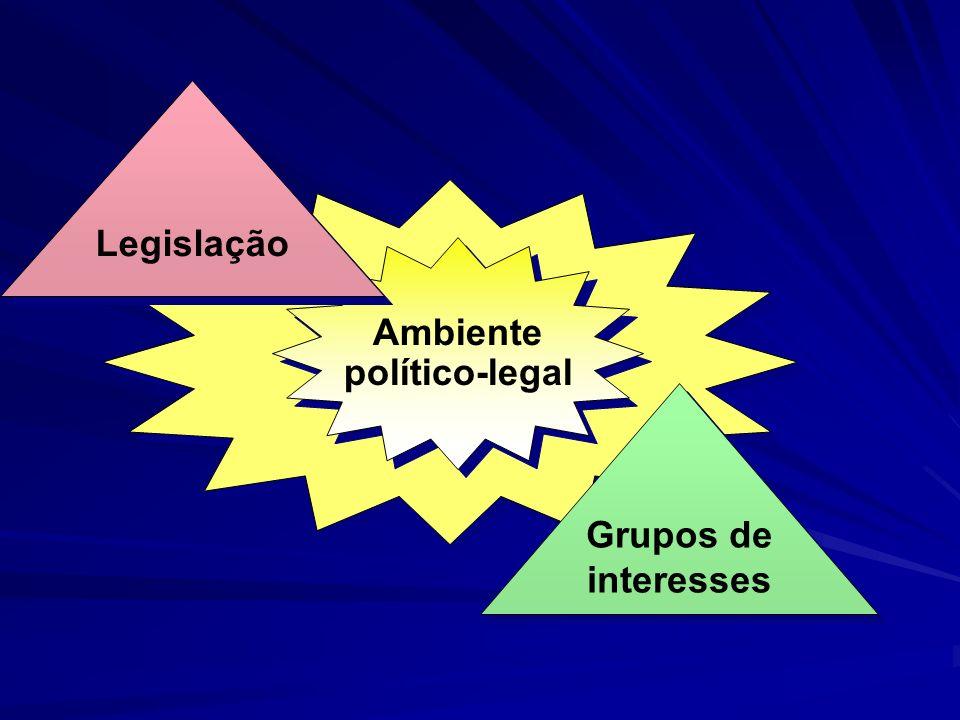 Ambiente político-legal Ambiente político-legal Legislação Grupos de interesses Grupos de interesses