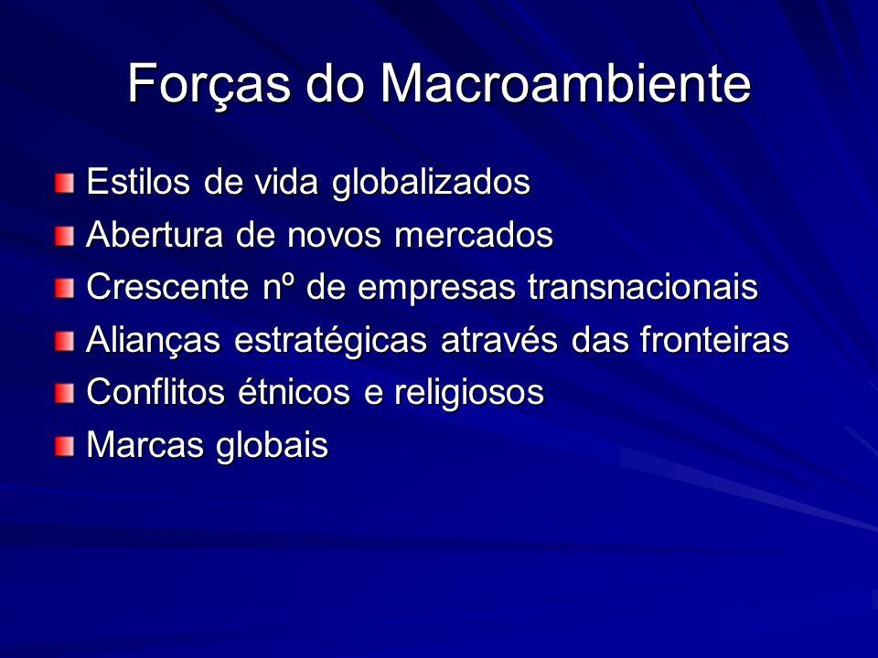Forças do Macroambiente Estilos de vida globalizados Abertura de novos mercados Crescente nº de empresas transnacionais Alianças estratégicas através das fronteiras Conflitos étnicos e religiosos Marcas globais