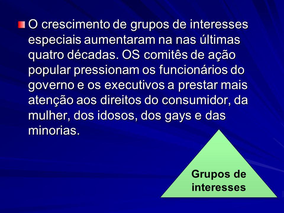 O crescimento de grupos de interesses especiais aumentaram na nas últimas quatro décadas. OS comitês de ação popular pressionam os funcionários do gov