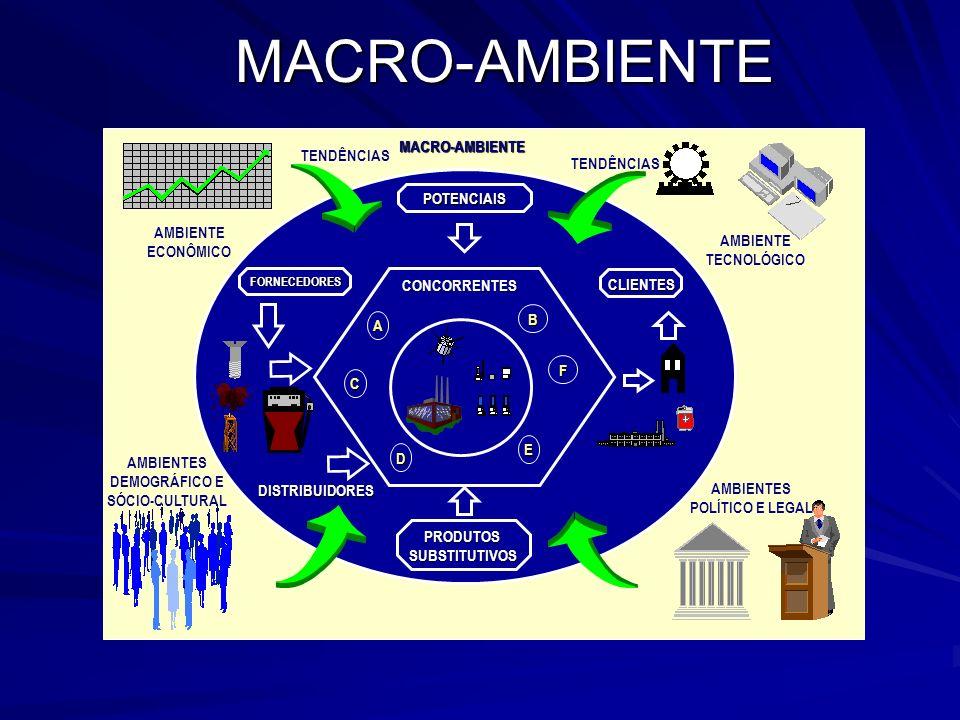 MACRO-AMBIENTEPOTENCIAIS PRODUTOSSUBSTITUTIVOS CONCORRENTES MACRO-AMBIENTE AMBIENTE ECONÔMICO TENDÊNCIAS AMBIENTE TECNOLÓGICO AMBIENTES POLÍTICO E LEG