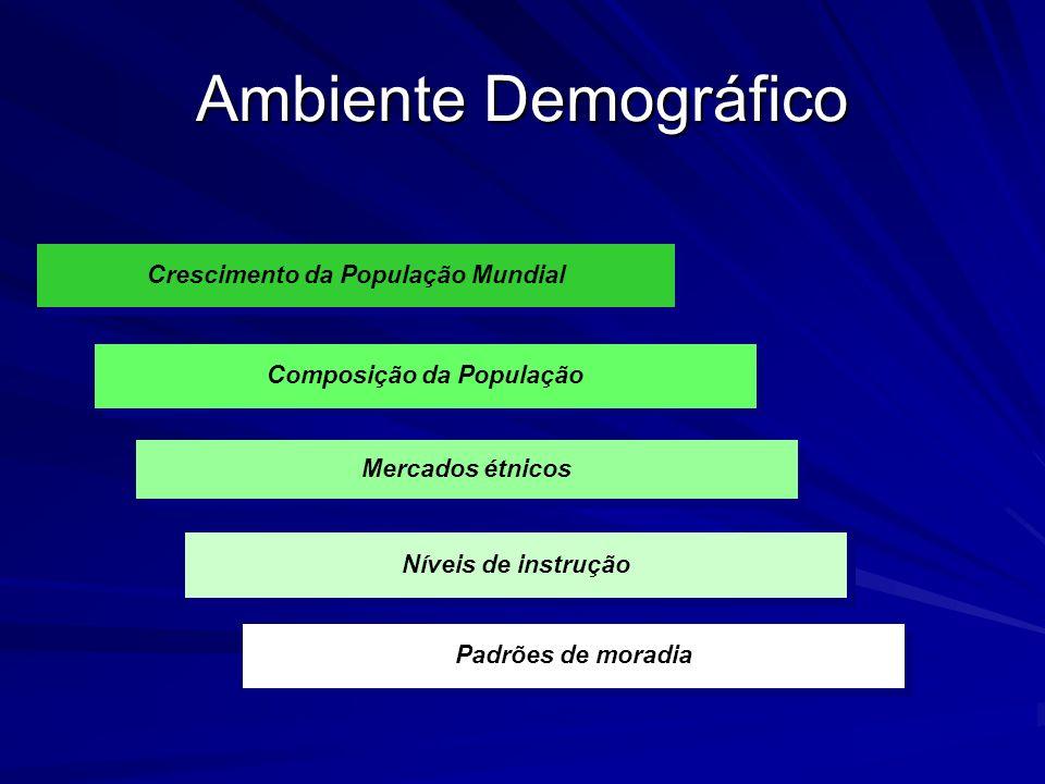 Ambiente Demográfico Crescimento da População Mundial Composição da População Mercados étnicos Padrões de moradia Níveis de instrução