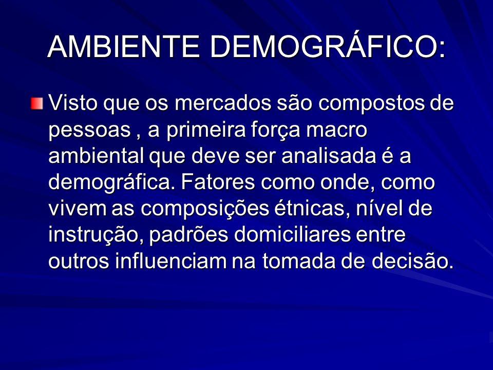 AMBIENTE DEMOGRÁFICO: Visto que os mercados são compostos de pessoas, a primeira força macro ambiental que deve ser analisada é a demográfica. Fatores