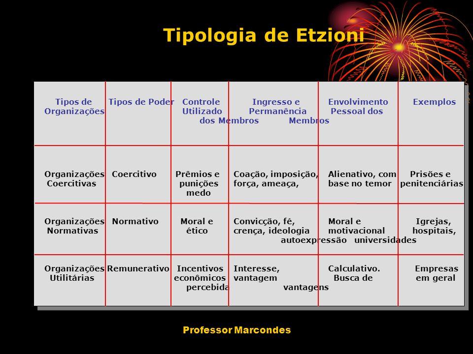 Professor Marcondes Tipologia de Etzioni Tipos de Tipos de Poder Controle Ingresso eEnvolvimento Exemplos Organizações Utilizado Permanência Pessoal d