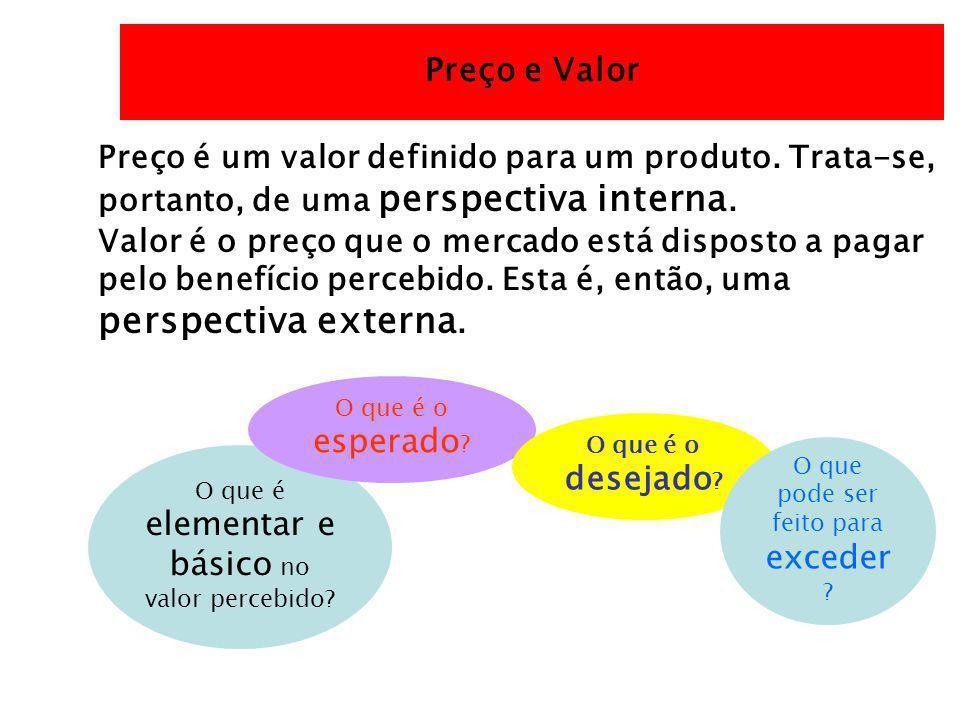Preço e Valor Preço é um valor definido para um produto. Trata-se, portanto, de uma perspectiva interna. Valor é o preço que o mercado está disposto a