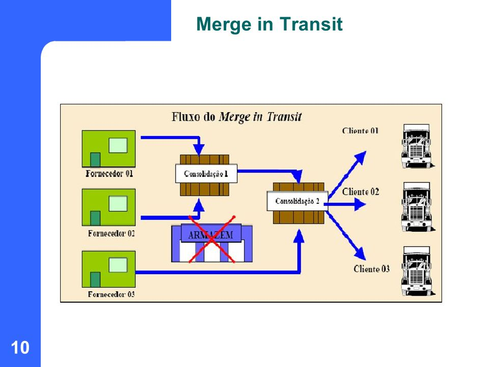 10 Merge in Transit