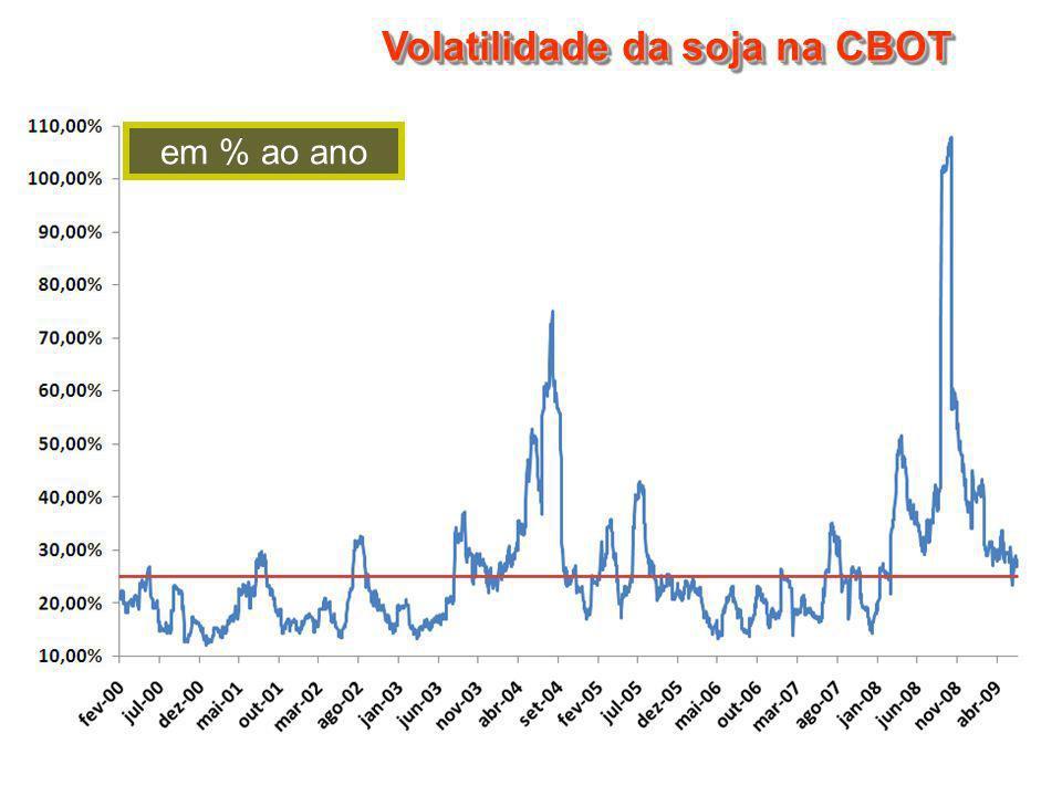 Volatilidade da soja na CBOT em % ao ano