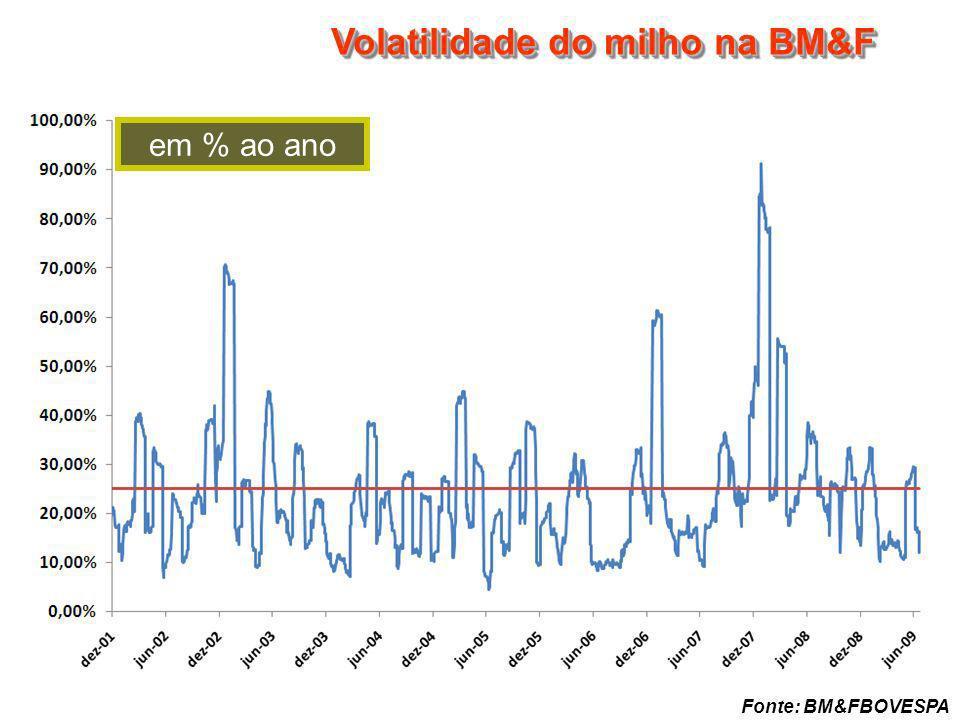 CDM-2010 Volatilidade do milho na BM&F em % ao ano Fonte: BM&FBOVESPA