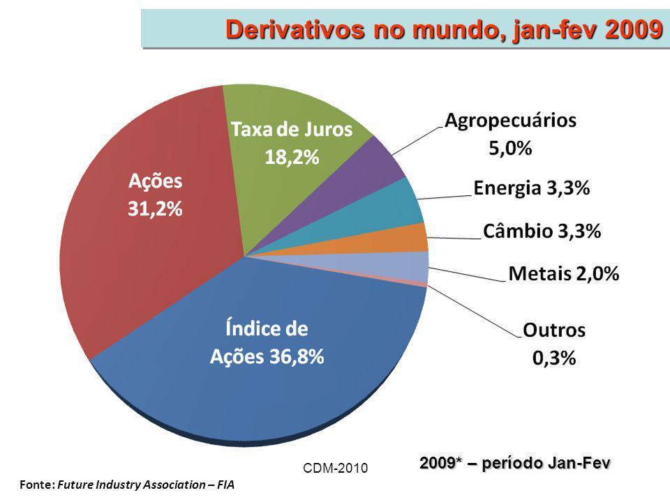 CDM-2010 Derivativos no mundo, jan-fev 2009 Fonte: Future Industry Association – FIA 2009* – período Jan-Fev