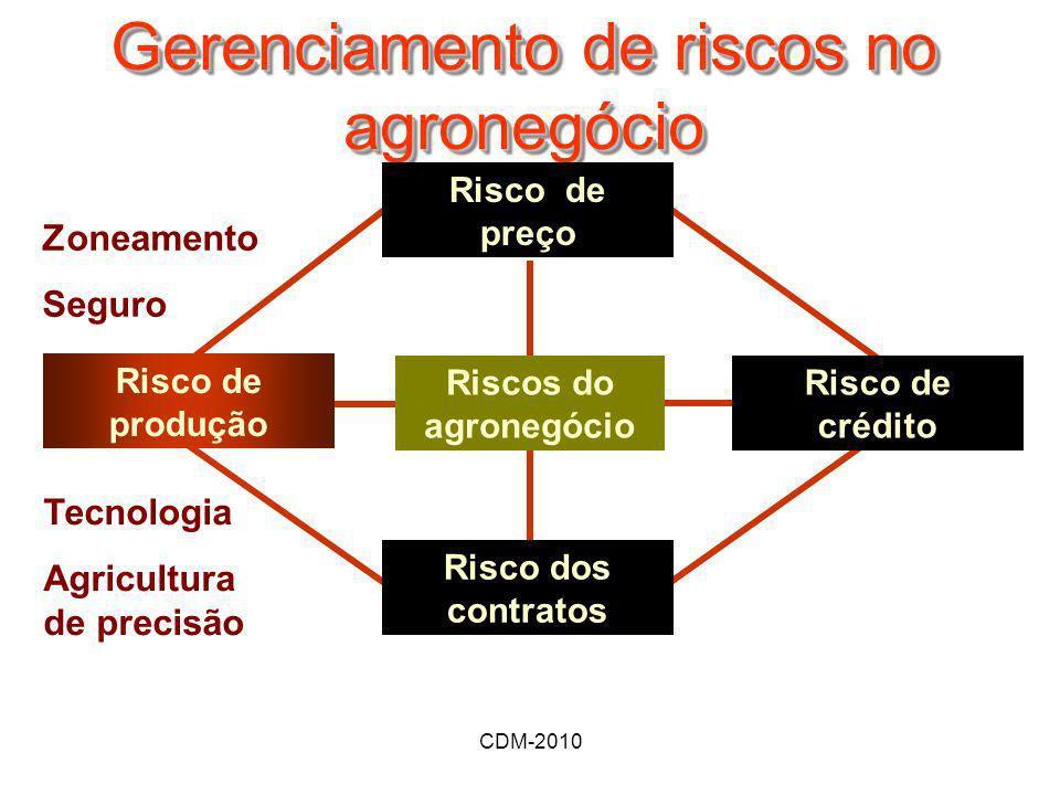 CDM-2010 Gerenciamento de riscos no agronegócio Riscos do agronegócio Risco de crédito Risco dos contratos Risco de preço Risco de produção Zoneamento
