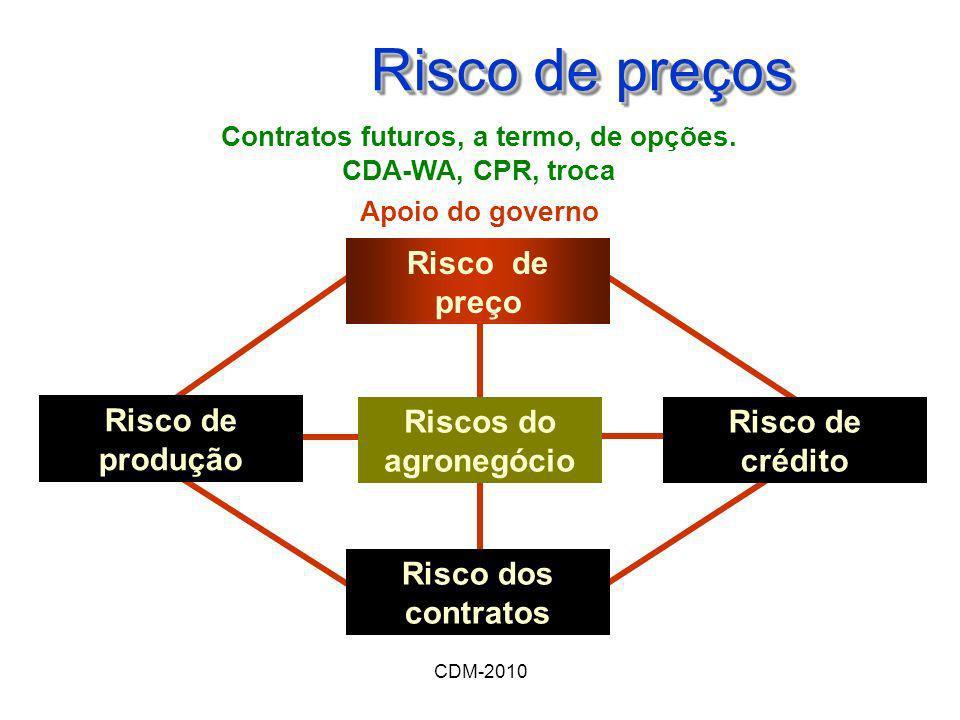 CDM-2010 Risco de preços Contratos futuros, a termo, de opções. CDA-WA, CPR, troca Apoio do governo Riscos do agronegócio Risco de crédito Risco dos c