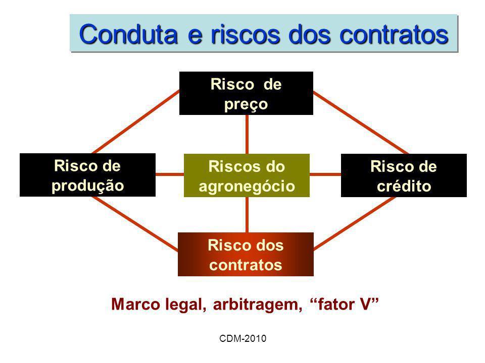 CDM-2010 Conduta e riscos dos contratos Riscos do agronegócio Risco de crédito Risco dos contratos Risco de preço Risco de produção Marco legal, arbit