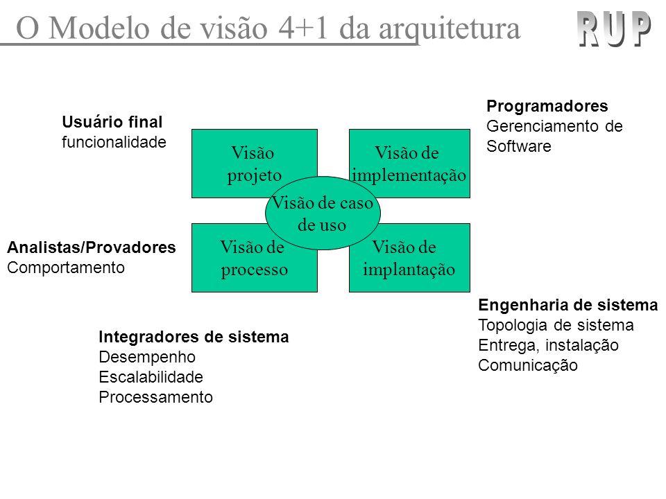 O Modelo de visão 4+1 da arquitetura Visão projeto Visão de implementação Visão de processo Visão de implantação Visão de caso de uso Usuário final fu